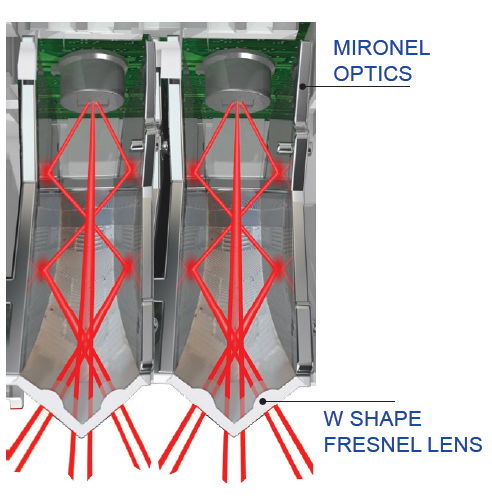 Paradox Mironel Optics